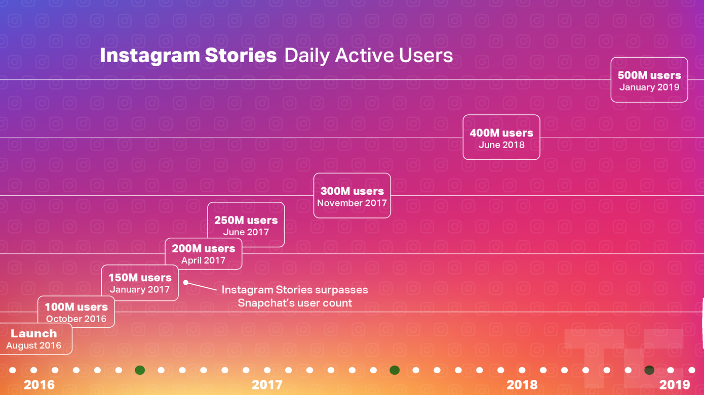 instagram active users