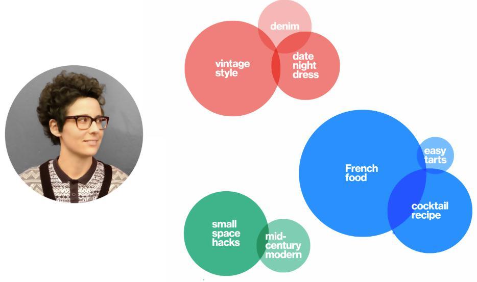 7.Pinterest Taste Graph